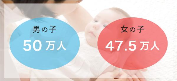 実際にどれくらい男の子が生まれているのか?